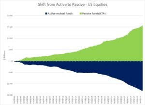 ICI Data from 2018 Factbook - Active to Passive shift